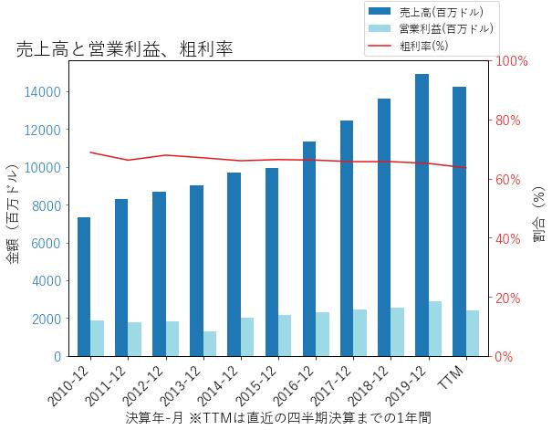 SYKの売上高と営業利益、粗利率のグラフ