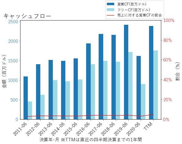 SYYのキャッシュフローのグラフ