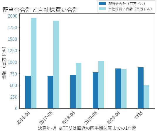 SYYの配当合計と自社株買いのグラフ