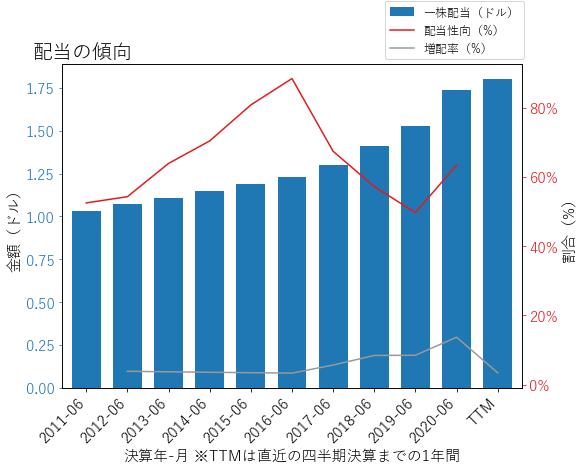 SYYの配当の傾向のグラフ