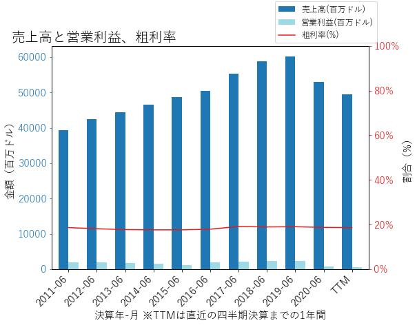 SYYの売上高と営業利益、粗利率のグラフ