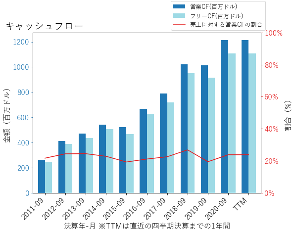 TDGのキャッシュフローのグラフ