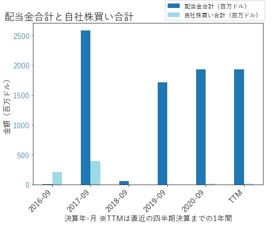 TDGの配当合計と自社株買いのグラフ