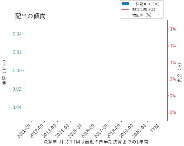 TDGの配当の傾向のグラフ