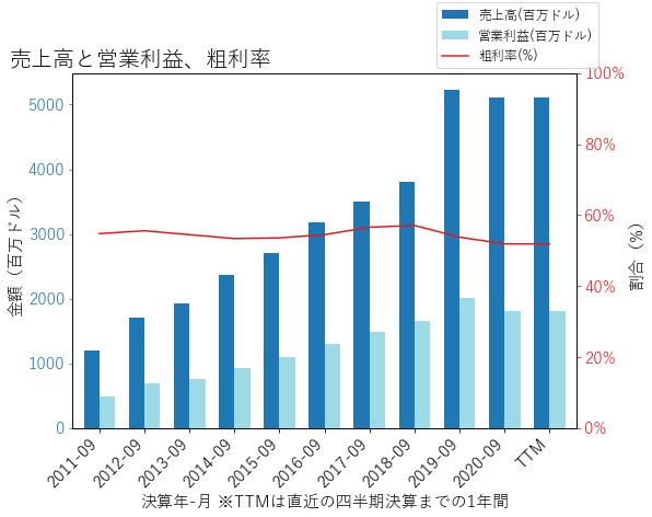 TDGの売上高と営業利益、粗利率のグラフ