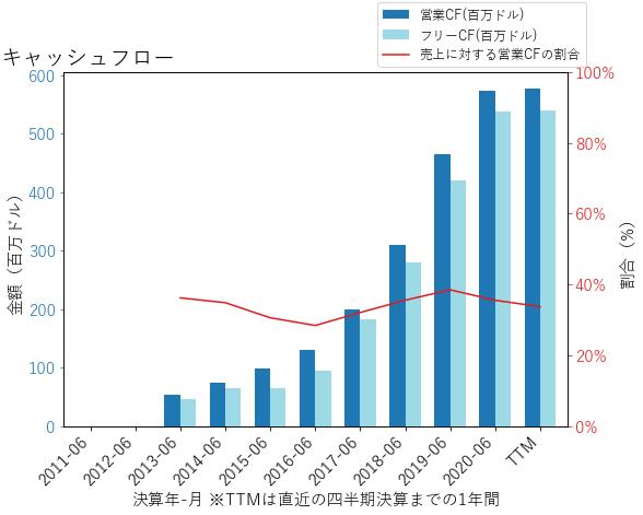 TEAMのキャッシュフローのグラフ