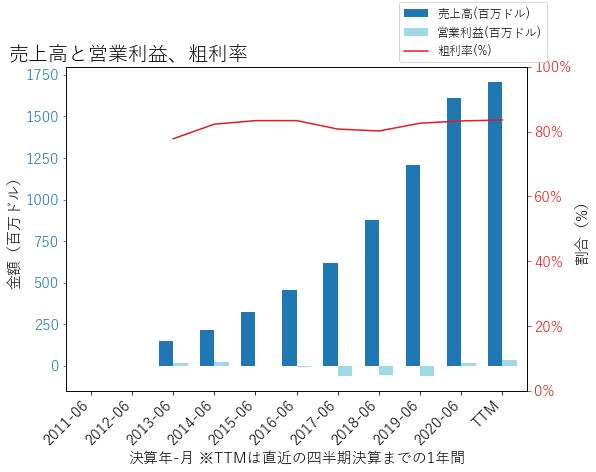 TEAMの売上高と営業利益、粗利率のグラフ