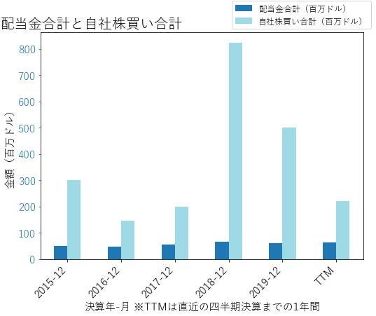 TERの配当合計と自社株買いのグラフ