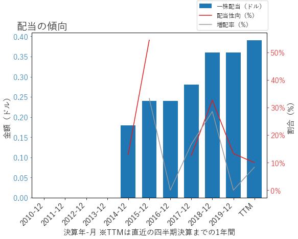 TERの配当の傾向のグラフ