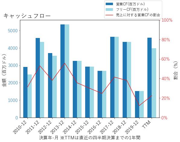 TFCのキャッシュフローのグラフ