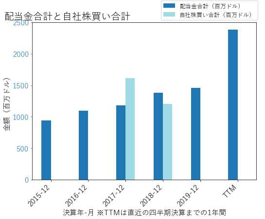 TFCの配当合計と自社株買いのグラフ