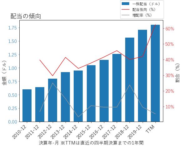 TFCの配当の傾向のグラフ