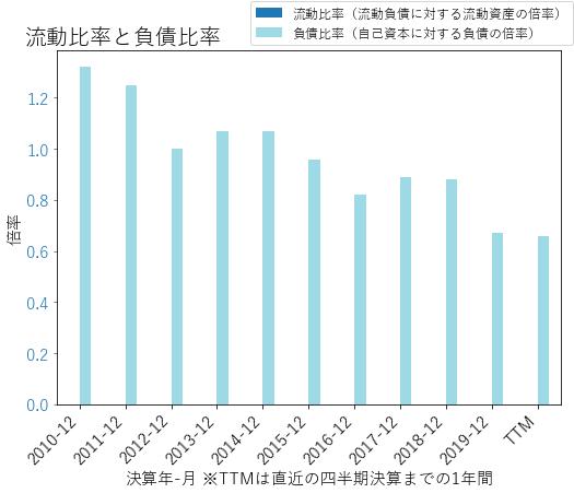 TFCのバランスシートの健全性のグラフ