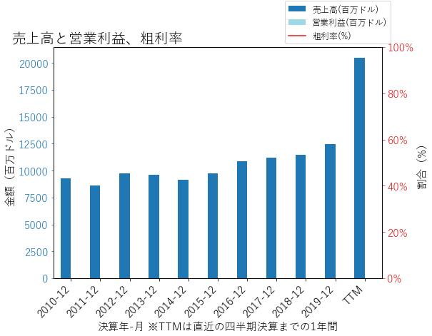 TFCの売上高と営業利益、粗利率のグラフ