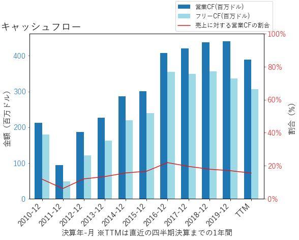 TFXのキャッシュフローのグラフ