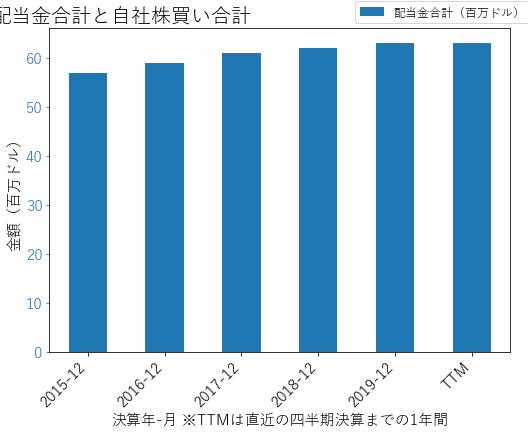 TFXの配当合計と自社株買いのグラフ