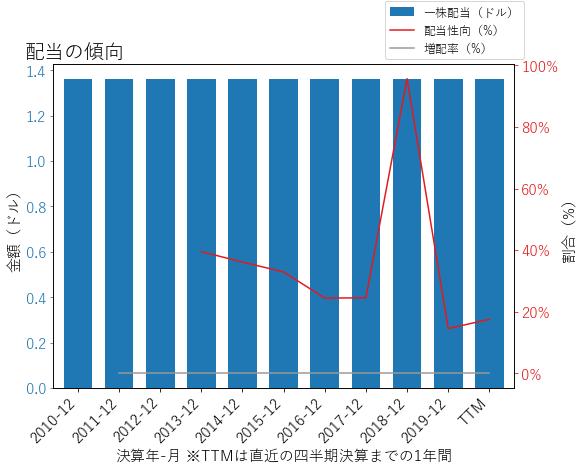 TFXの配当の傾向のグラフ