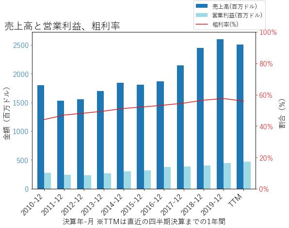 TFXの売上高と営業利益、粗利率のグラフ
