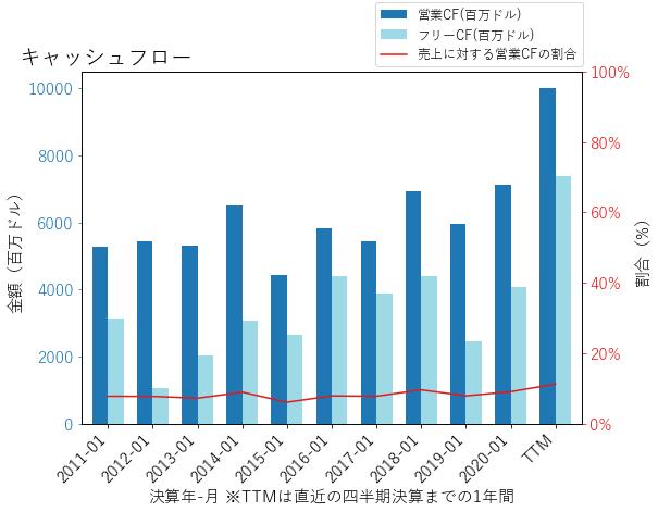 TGTのキャッシュフローのグラフ