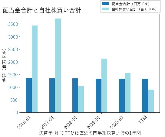 TGTの配当合計と自社株買いのグラフ