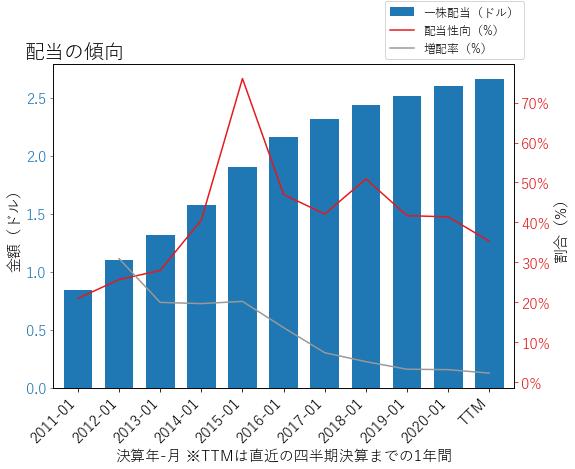 TGTの配当の傾向のグラフ