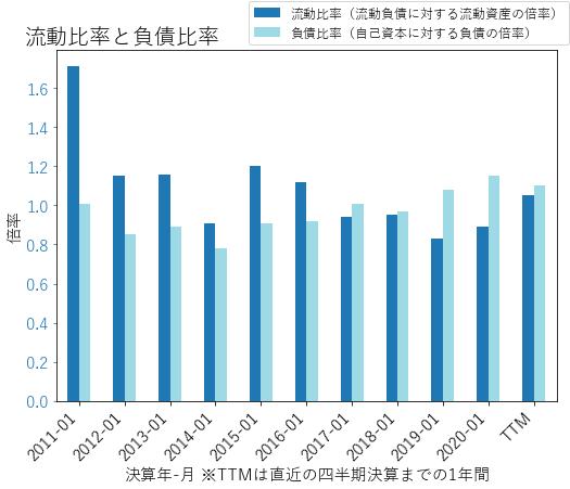 TGTのバランスシートの健全性のグラフ
