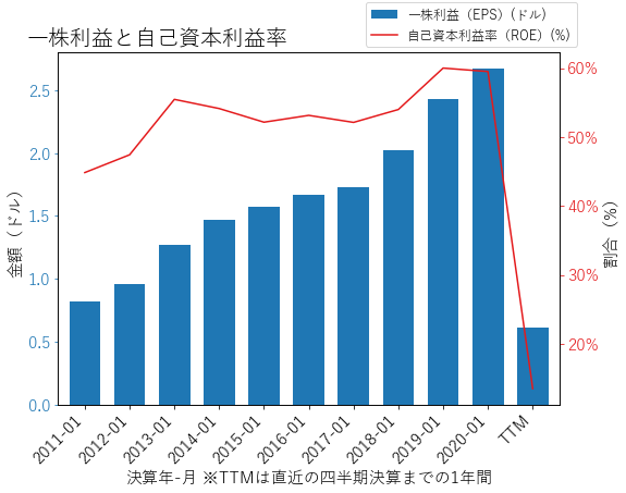 TJXのEPSとROEのグラフ
