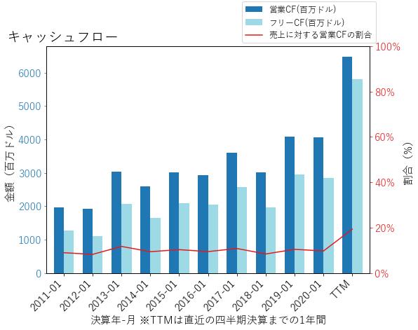 TJXのキャッシュフローのグラフ