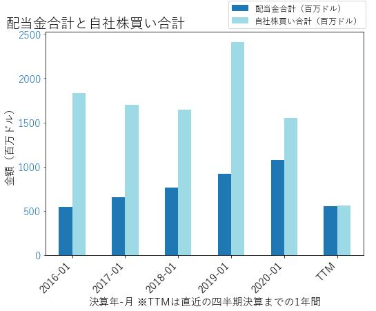 TJXの配当合計と自社株買いのグラフ