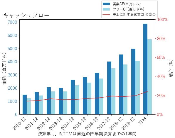TMOのキャッシュフローのグラフ