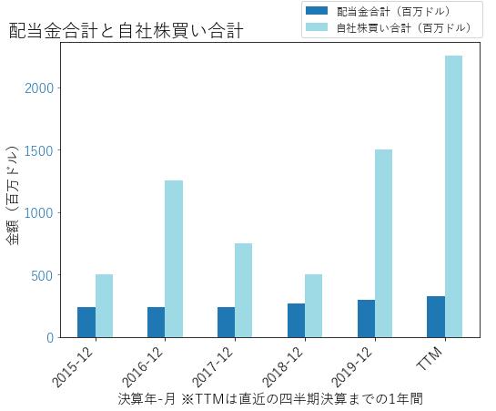 TMOの配当合計と自社株買いのグラフ