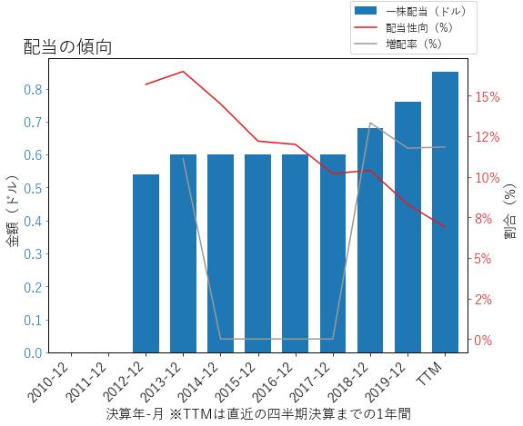 TMOの配当の傾向のグラフ
