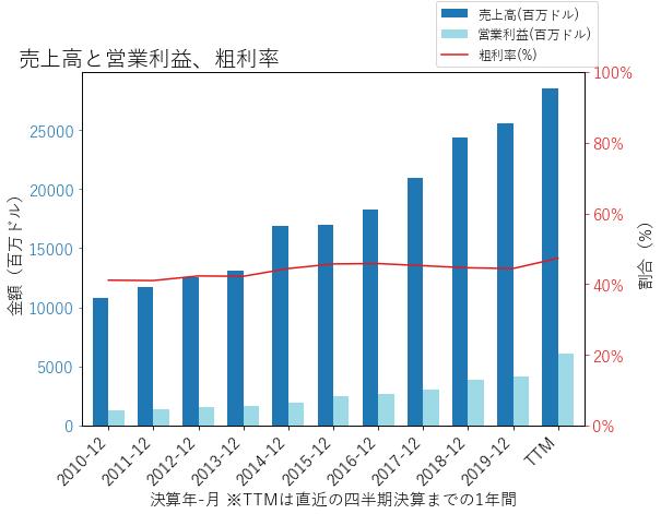TMOの売上高と営業利益、粗利率のグラフ