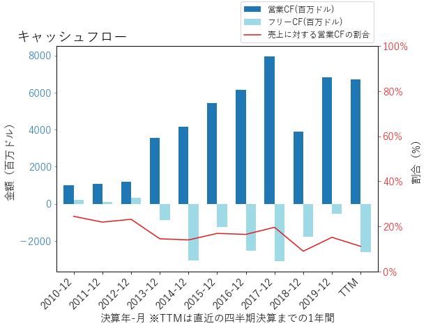 TMUSのキャッシュフローのグラフ