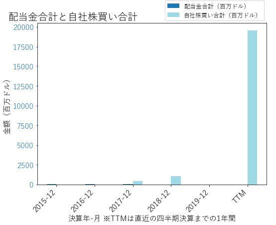 TMUSの配当合計と自社株買いのグラフ
