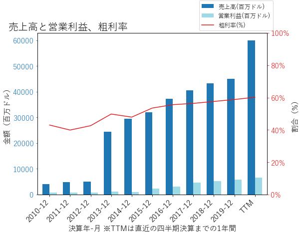 TMUSの売上高と営業利益、粗利率のグラフ