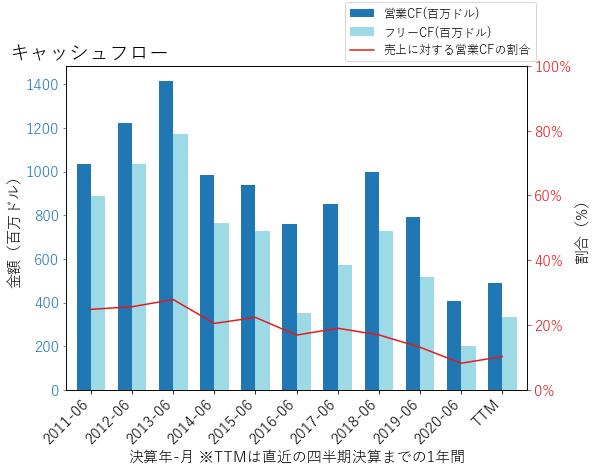 TPRのキャッシュフローのグラフ