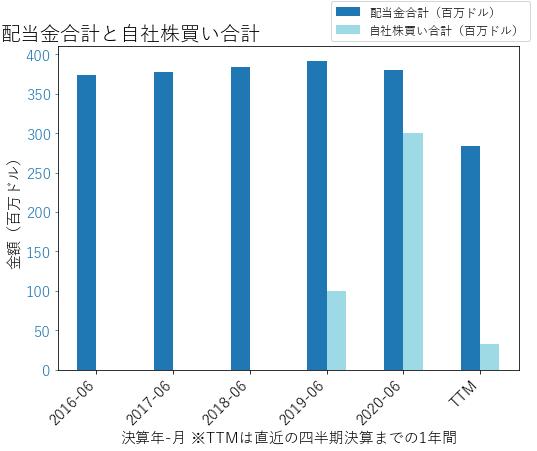 TPRの配当合計と自社株買いのグラフ