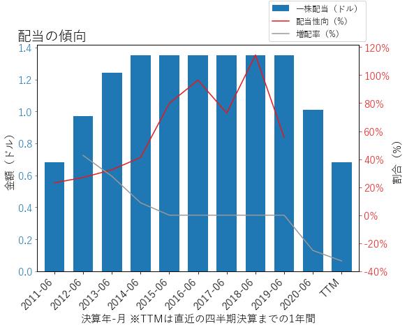 TPRの配当の傾向のグラフ
