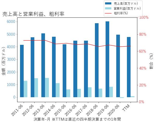 TPRの売上高と営業利益、粗利率のグラフ