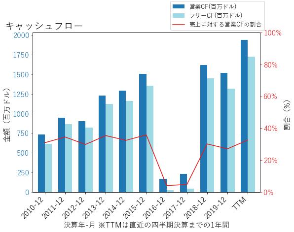 TROWのキャッシュフローのグラフ