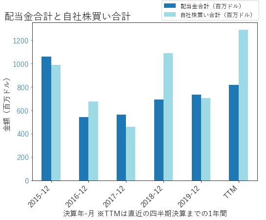 TROWの配当合計と自社株買いのグラフ