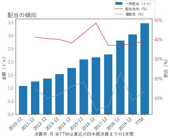 TROWの配当の傾向のグラフ