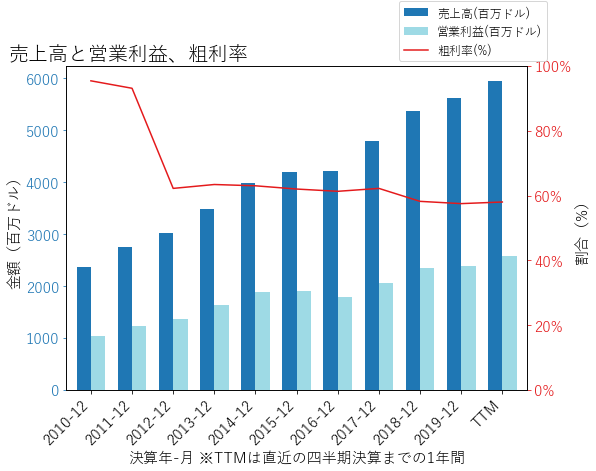 TROWの売上高と営業利益、粗利率のグラフ