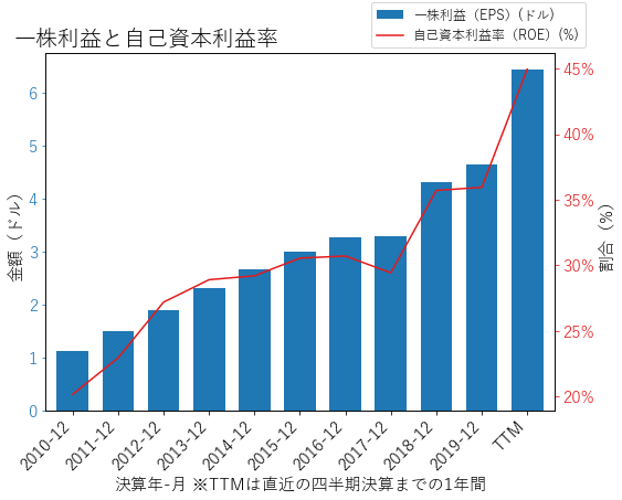 TSCOのEPSとROEのグラフ