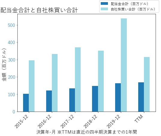 TSCOの配当合計と自社株買いのグラフ