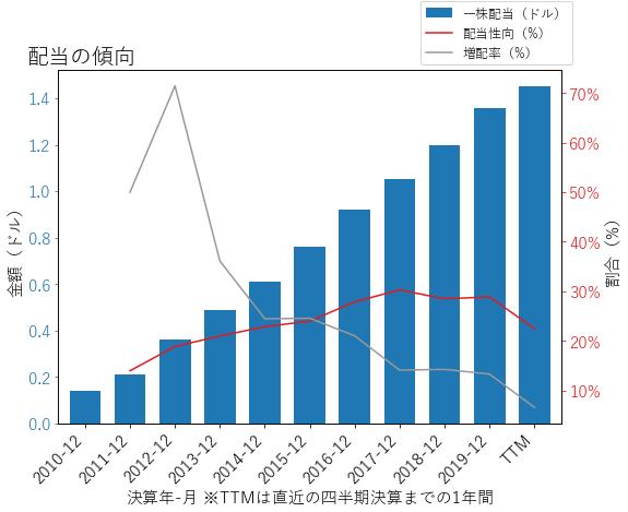 TSCOの配当の傾向のグラフ