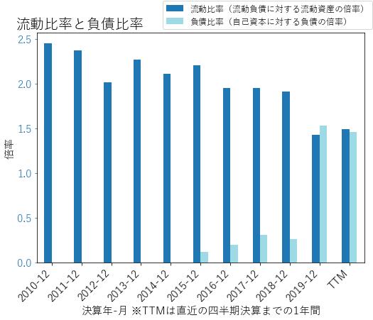 TSCOのバランスシートの健全性のグラフ