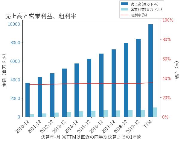 TSCOの売上高と営業利益、粗利率のグラフ