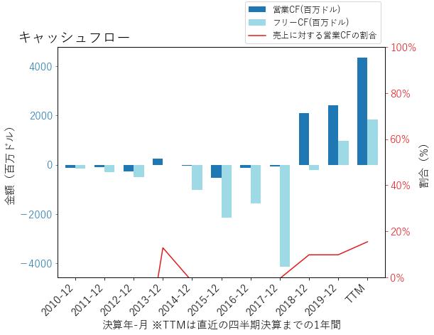 TSLAのキャッシュフローのグラフ